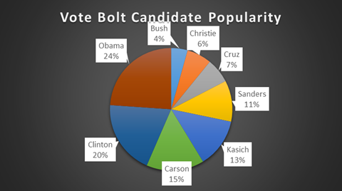 Vote Bolt Candidate Poularity